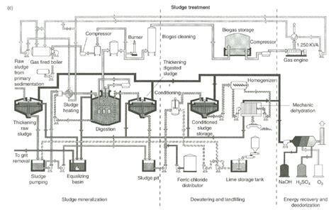 Slaughterhouse Floor Plan biological and chemical wastewater treatment processes