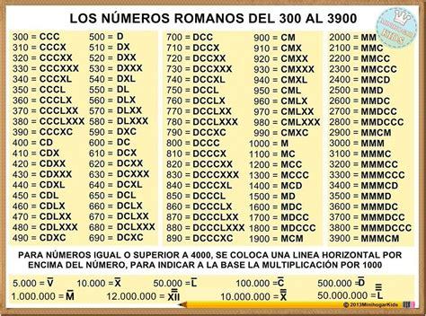 la tabla del 3 en numeros romanos como se asen los numeros romanos de 3 en 3 al 400 desde el