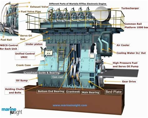 design construction application of engine components important things to check in ship s engine bedplate