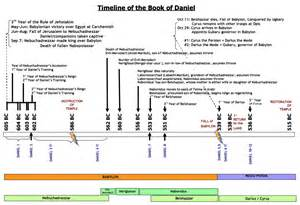 the chronology of the book of daniel chronological bible