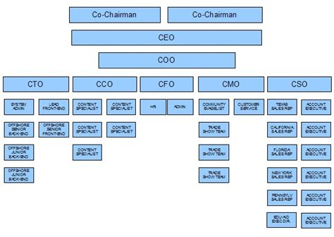 chain of command template chain of command template 28 images u s coast guard