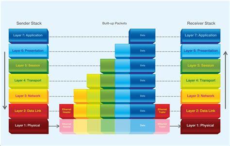 7 layers of tcp wiring diagrams repair wiring scheme