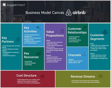 airbnb value proposition airbnb business model canvas know how airbnb works know