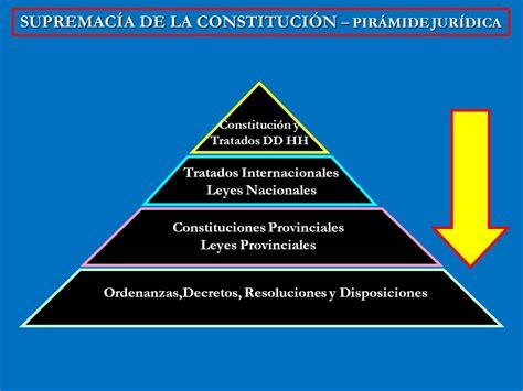 la supremac a de la constituci n y control de instuciones del derecho elementos del derecho