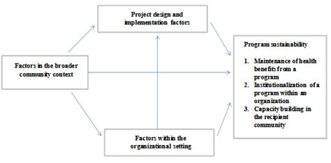 Research Paper On Healthcare Community Adminstrative by B Conceptual Models Of Program Sustainability In