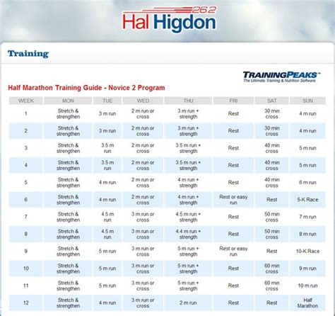 Hal Higdon To 5k by Hal Higdon S Novice Half Marathon Schedule