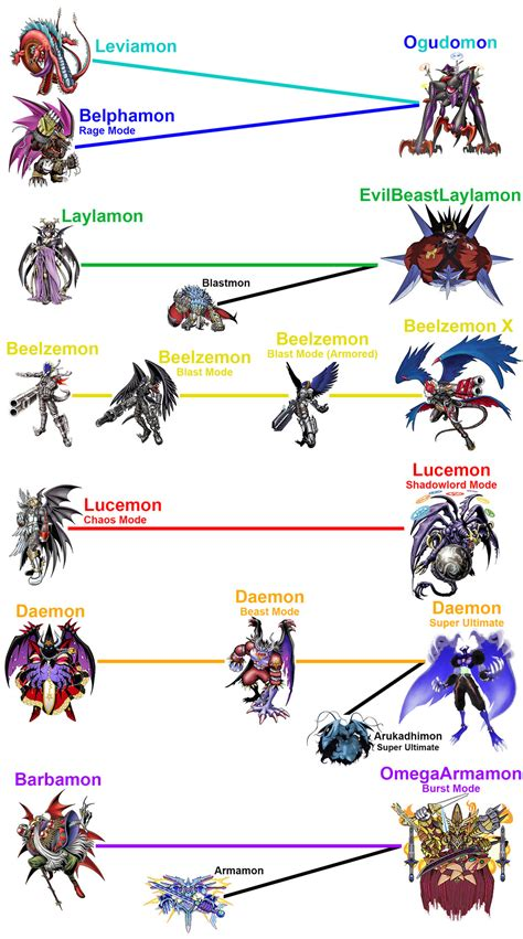7 Great For by Digimon S5 Favourites By Tman649 On Deviantart