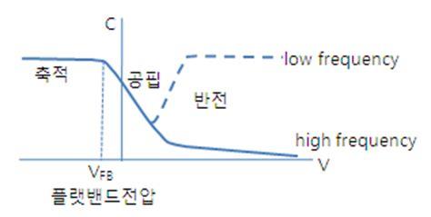 mos capacitor high frequency mos capacitor high frequency 28 images mos capacitor mos capacitance c v curve mos