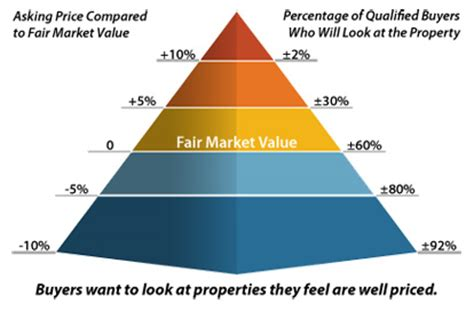 pricing your property san francisco real estate
