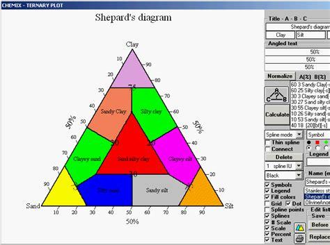 s diagram shepard s diagram