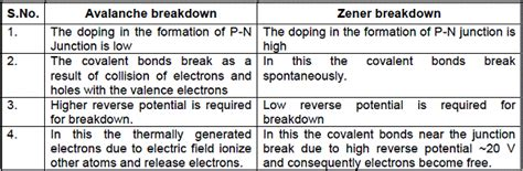 difference between zener diode and avalanche diode cbse class 12 physics notes semiconductor electronics zener breakdown avalanche breakdown