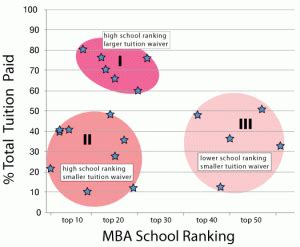 Best Yellow Ribbon Mba Programs by Best Value B Schools For Veterans Blackman