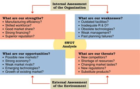 analyse swot diagrammes pour powerpoint