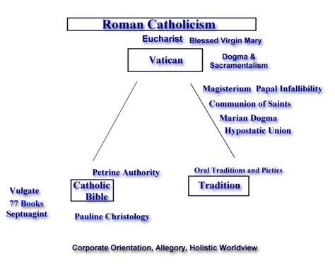 diagram of catholic church traditionalist catholic orientation to apocalypticism