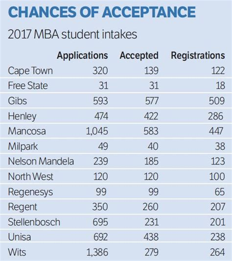 Gibs Mba Nqf Level by Which Schools Mba Graduates Would Choose And What Happens