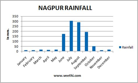 nagpur climate, best time to visit nagpur