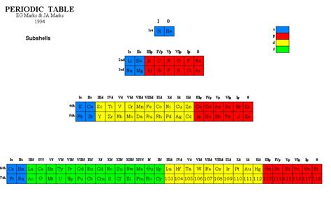 Periodic Table Subshells by Marks Brothers Periodic Table Subshells