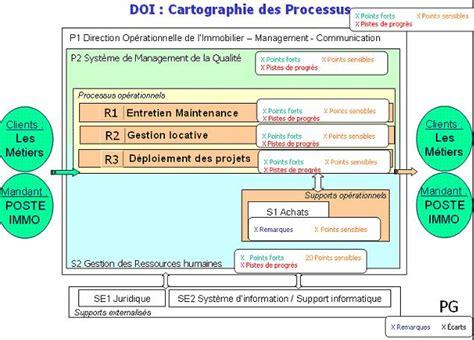 Lettre De Condol Ance Entreprise modele organigramme organisationnel document