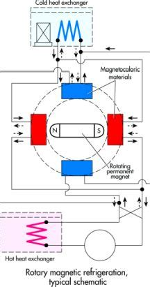 magnetocaloric refrigeration heats  machine design