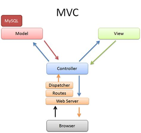 how to use layout in view in mvc model view controller which mvc diagram is correct web