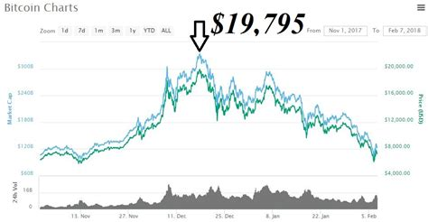 bitcoin graph crypto can not bear another bad news fud after fud