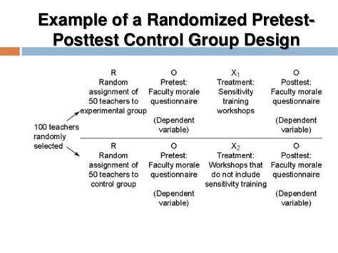 experimental design control group experimental design
