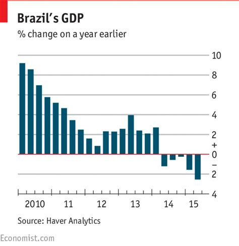 brazil unemployment rate 2015 another big decline in gdp the economist