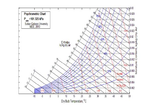 ashrae comfort zone chart the psychrometric chart at sea level generated with matlab