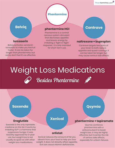 Fda Approved Weight Loss Drugs by Most Available Weight Loss Medications Approved By The Fda