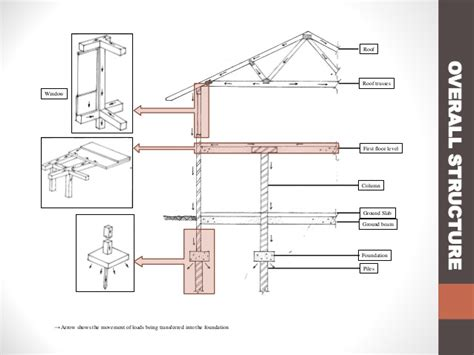 Types Of House Foundations building construction 1 group report