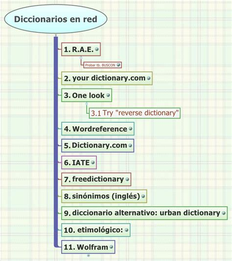 diccionario redes network dictionary download open in xmind open in ithoughts favorite embed email