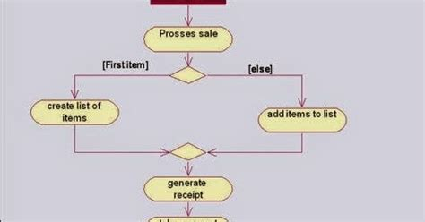 Activity Diagram For Shopping