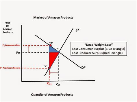 high c supply haywardecon just a high school economics that s all a new research paper on