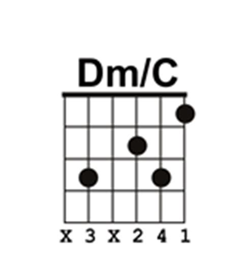 Dm Guitar Chord Sound Download