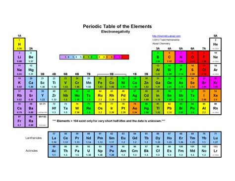 printable periodic table chart printable periodic table of the elements