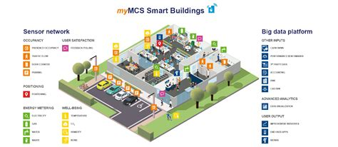 Smart House Design by Smart Building Solutions Internet Of Things Software