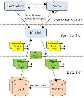 Tier 2 Mba Schools by Python Django Rest Framework Business Logic Stack Overflow