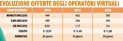 operatori mobili in italia operatori mobili virtuali cose da sapere cerca prezzi