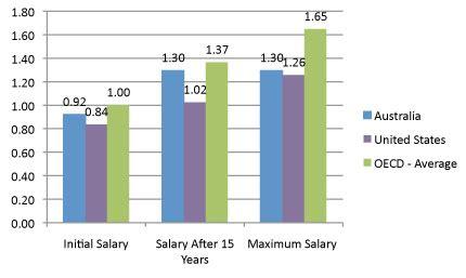 average school counselor salary ncee australia and principal quality