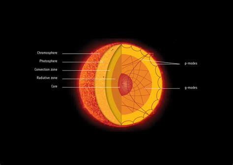imagenes sorprendentes del sol el n 250 cleo del sol gira m 225 s r 225 pido de lo esperado