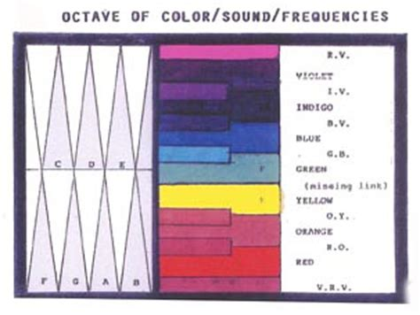 color frequency meridians and the frequencies of color