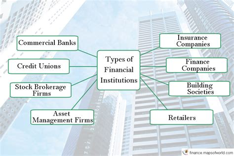 Types of Financial Institutions   World Finance
