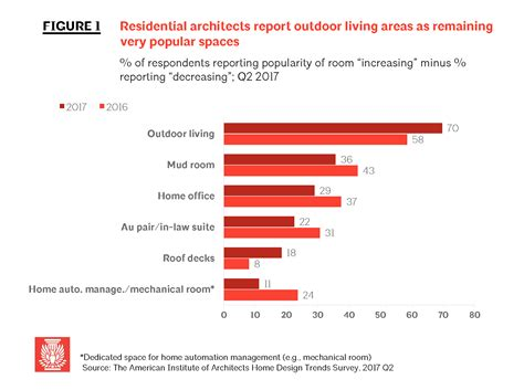home design trends survey q2 aia home trends survey outdoor living rooms remain