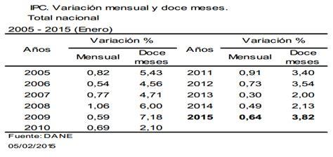 ipc 2015 colombia ipc en colombia 2015 ipc del 2015 en colombia