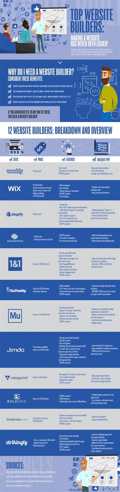 12 Best Website Builders Tested & Reviewed [INFOGRAPHIC]