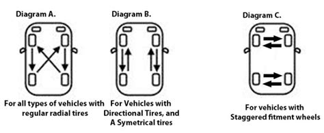 radial tire rotation diagram how to rotate your tires at simpletire