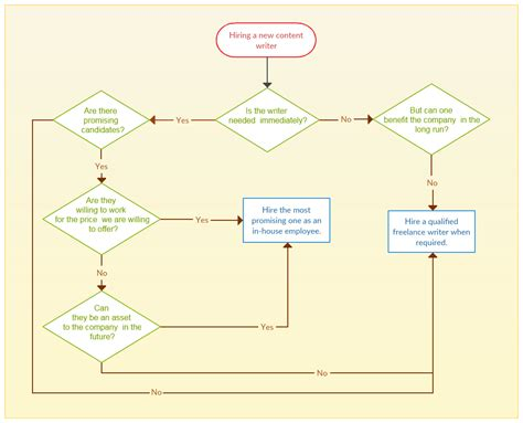 flowchart problem solving 4 ways managers can use flowcharts to be more efficient