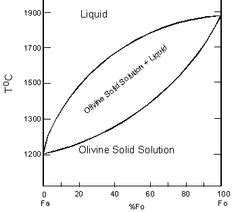 who like cing a ternary phase diagram geology