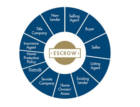 escrow buying a house what is escrow when buying a house 28 images what is escrow american what is