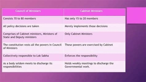 Difference Between Cabinet Minister And Minister Of State In India by What Is The Difference Between Cabinet Of Ministers And